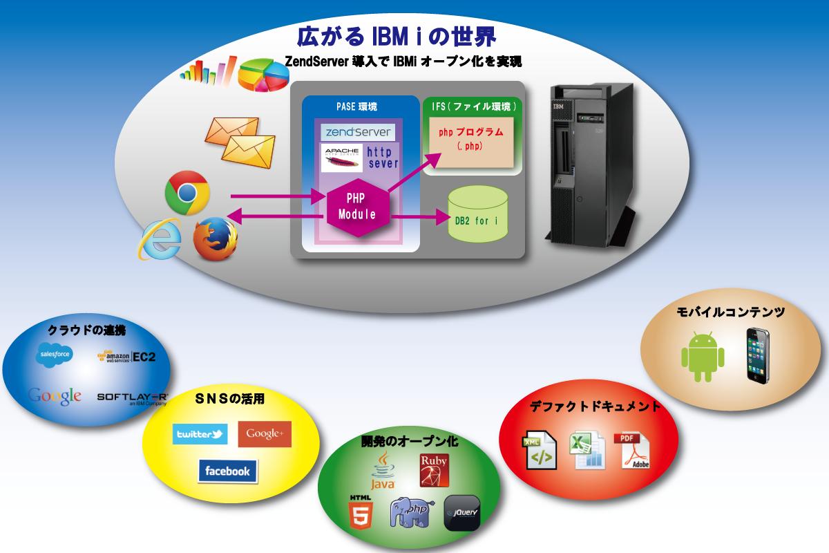 IBMiの世界